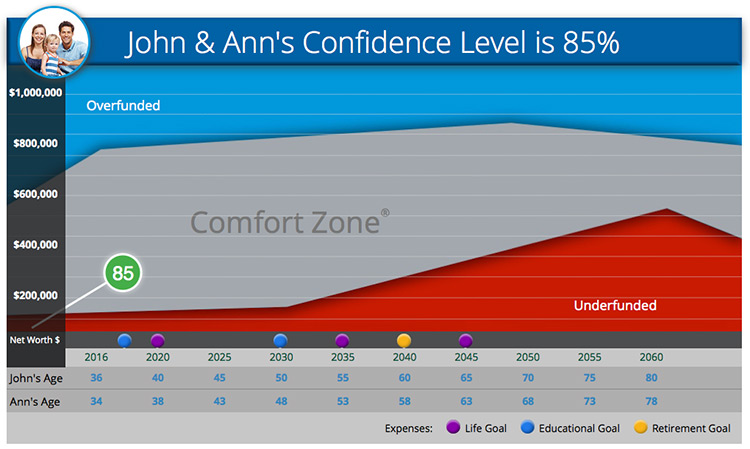 Comfort Zone Example Chart