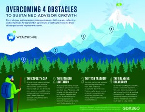 Overcoming Four Obstacles to Sustained Advisor Growth