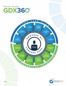 GDX360 Process